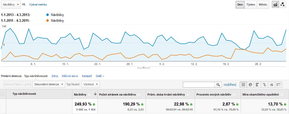 zvedání návštěvnosti webu